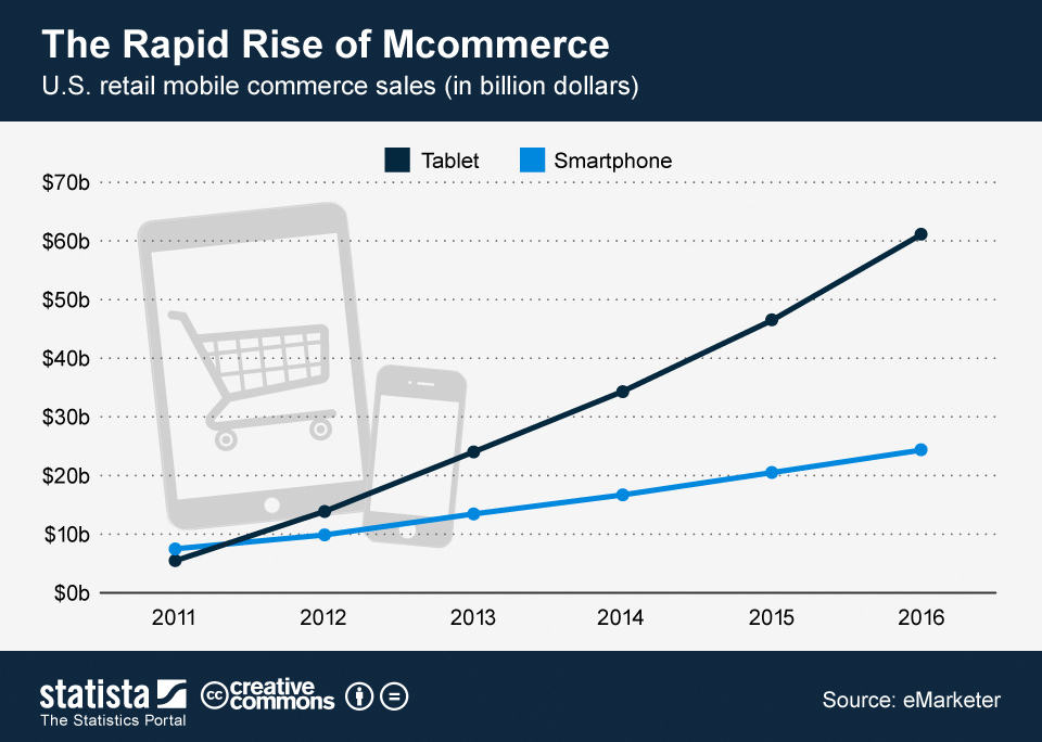 Chart_US_mobile_commerce_sales