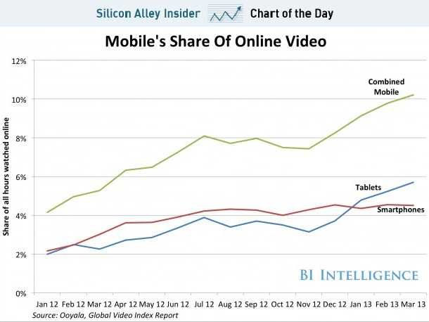 chart-growth-of-mobile-video_130620