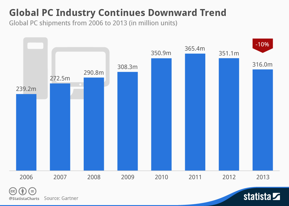 Statista-Infographic_1766_global-pc-industry-continues-downward-trend-